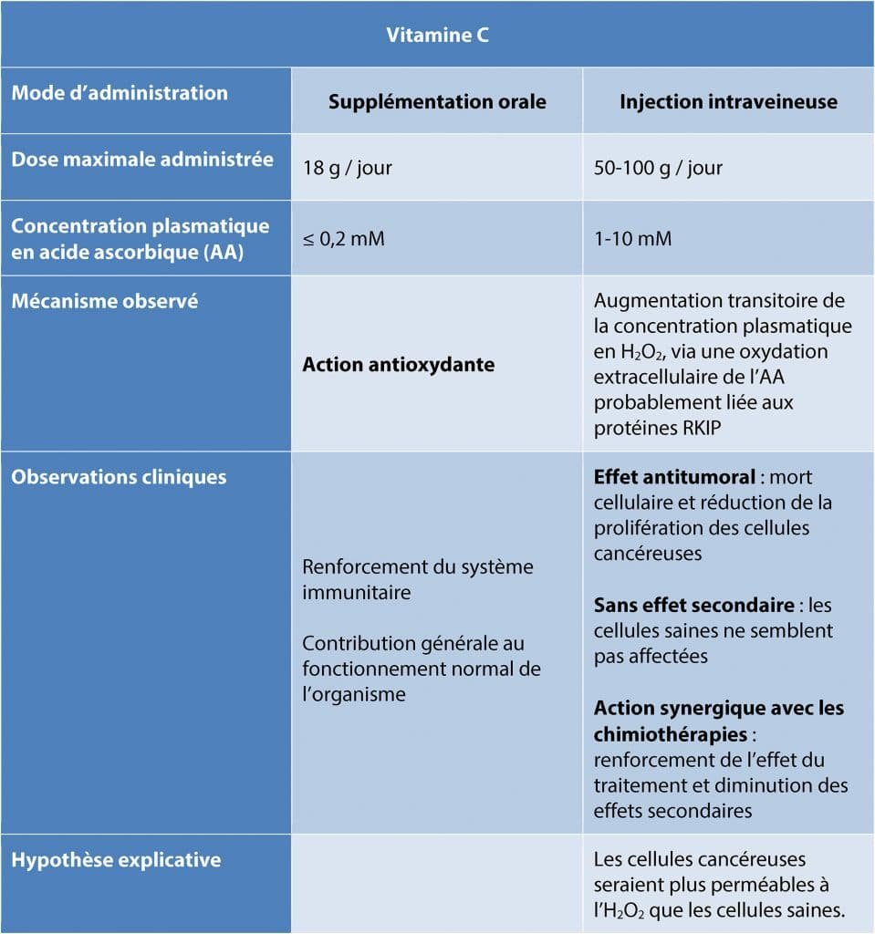 dossier-vitamine-C-tableau_oral-injection-Nutrixeal-Info