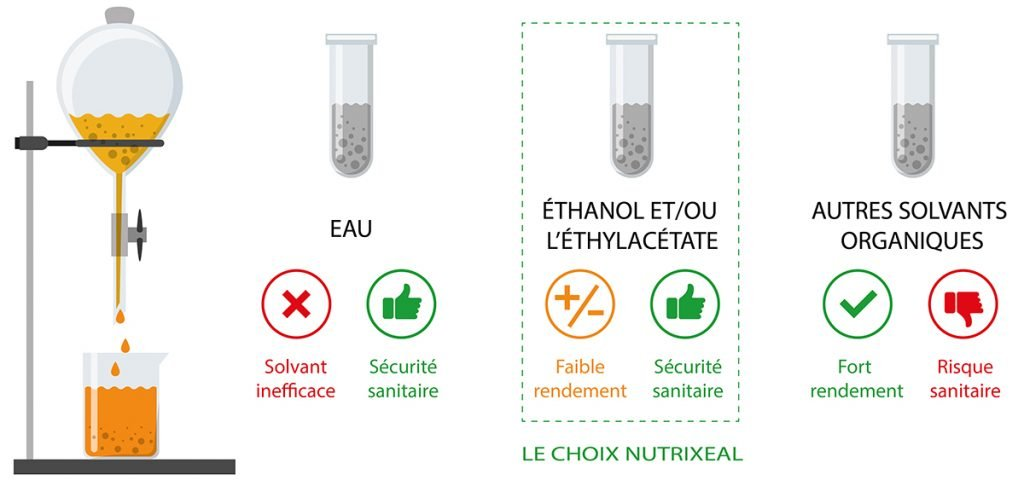 Extraction de la curcumine Nutrixeal Info