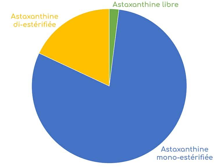 astaxanthine mono-esterifiee Haematoccocus pluvialis micro-algue