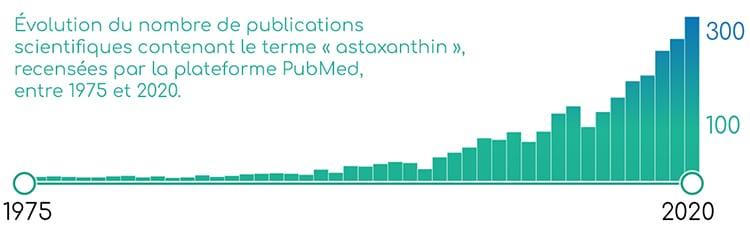 Publications scientifiques sur l'astaxanthine