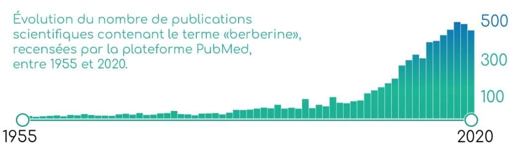 Publications scientifiques concernant la berberine, sur PubMed.