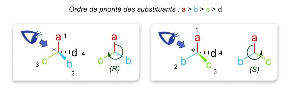 Nomenclature R et S Nutrixeal Info