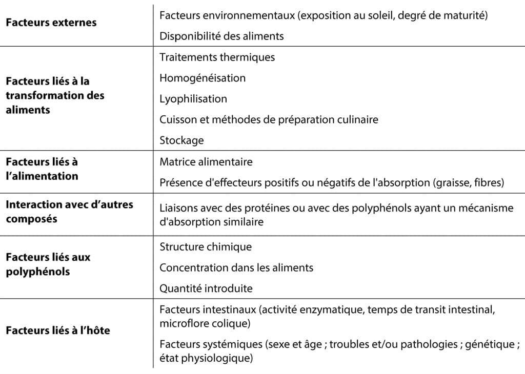facteurs assimilation des polyphénols Nutrixeal Info