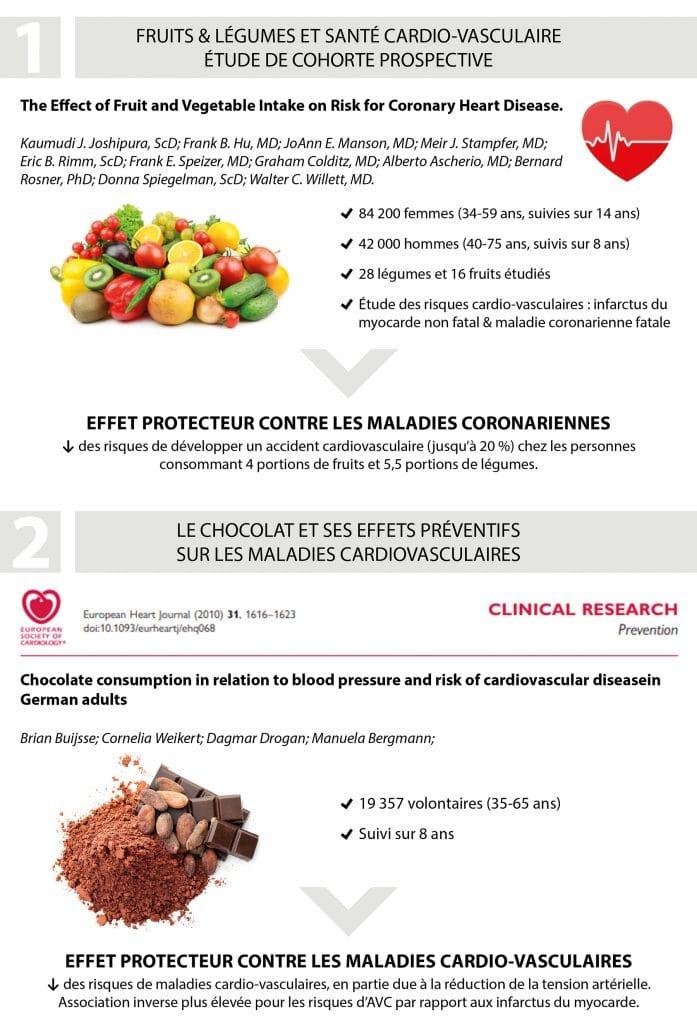 polyphénols-effets-santé_Nutrixeal-Info