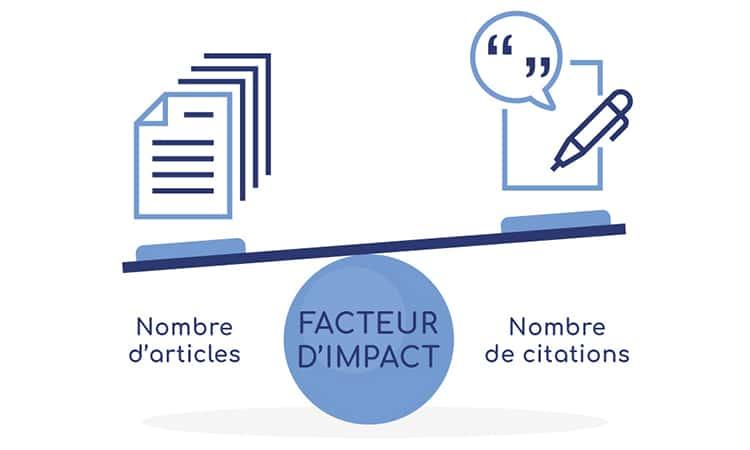Calcul du facteur d'impact des revues scientifiques.