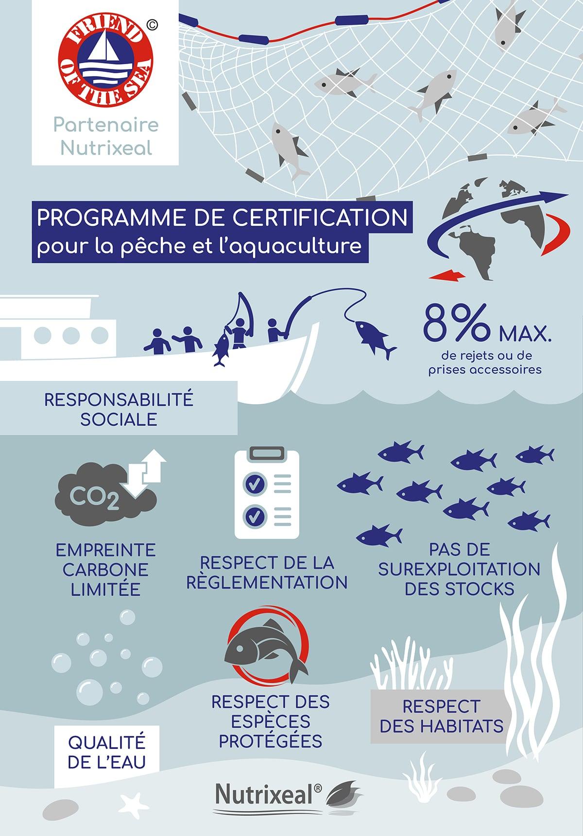 Friend of the sea, la garantie d'une exploitation écoresponsable des ressources marines.