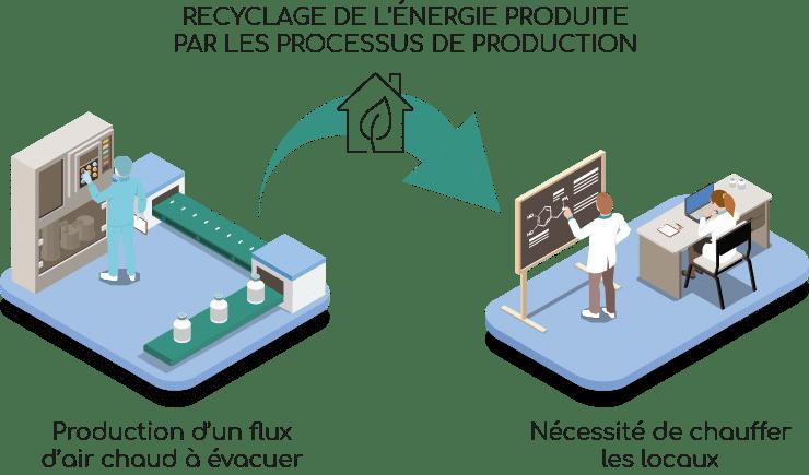 recyclage de l'énergie au laboratoire Nutrixeal