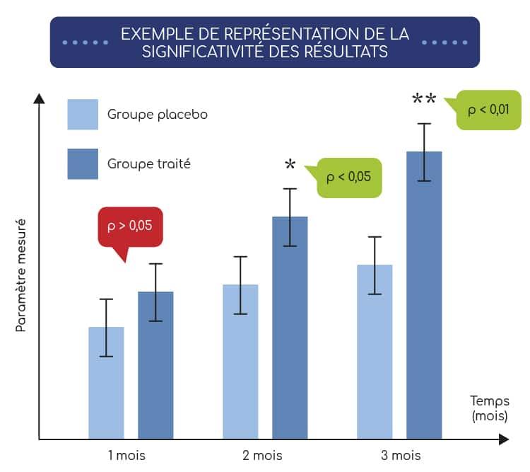 Exemple de représentation de la significativité des résultats.
