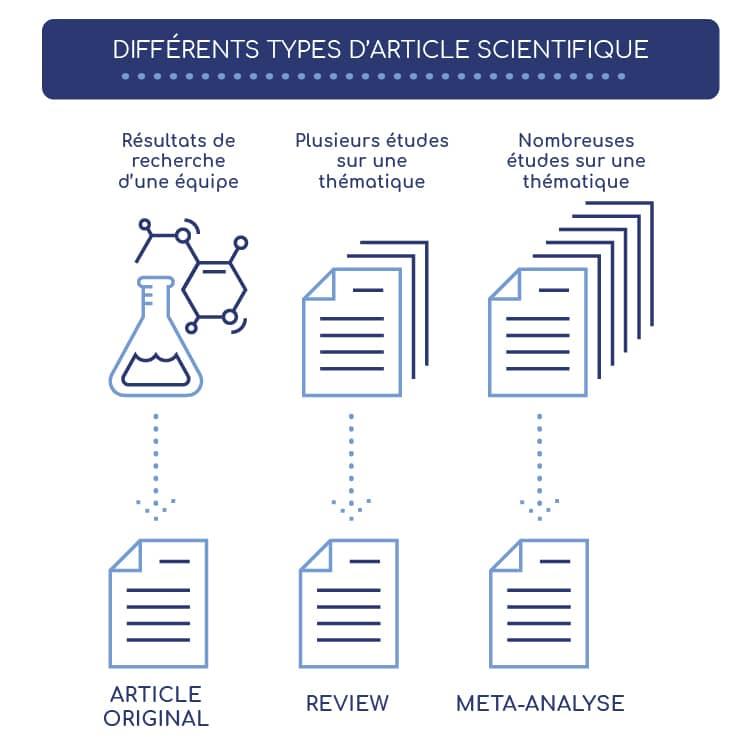 Les différents types de publications scientifiques.