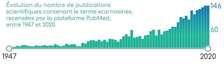 Publications scientifiques concernant la carnosine, sur PubMed.