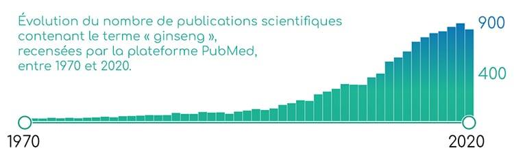 Publications scientifiques sur le ginseng