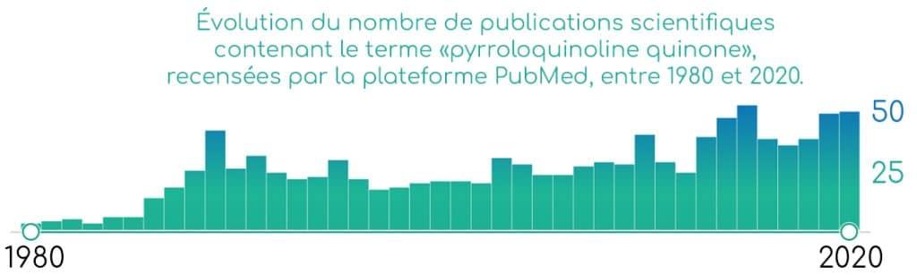 Publications scientifiques sur la PQQ  pyrroloquinoléine quinone.