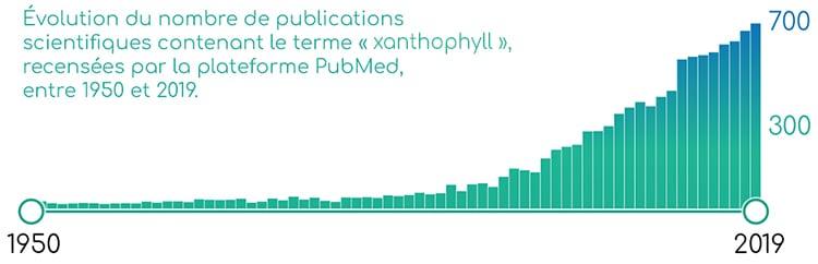 Publications scientifiques sur les xanthophylles