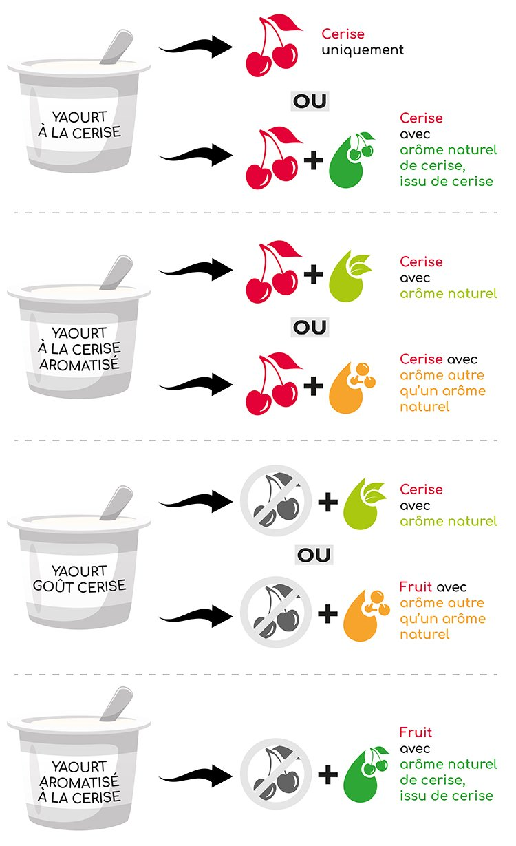aromes naturels exemple yaourt