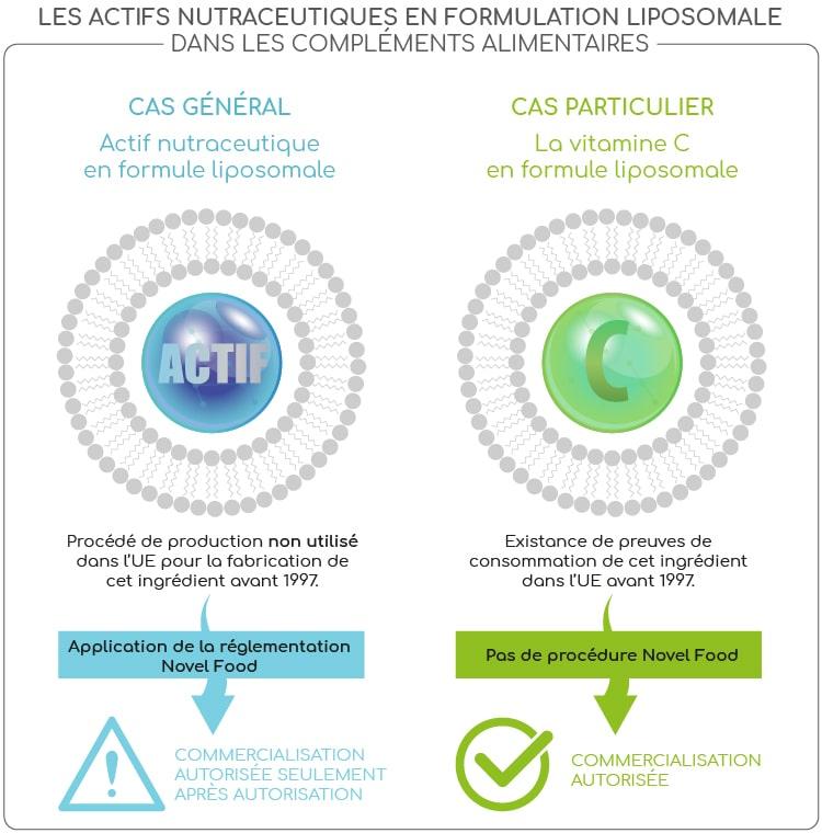 formules liposomales novel food reglementation