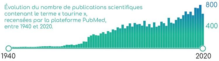 Publications scientifiques sur la taurine