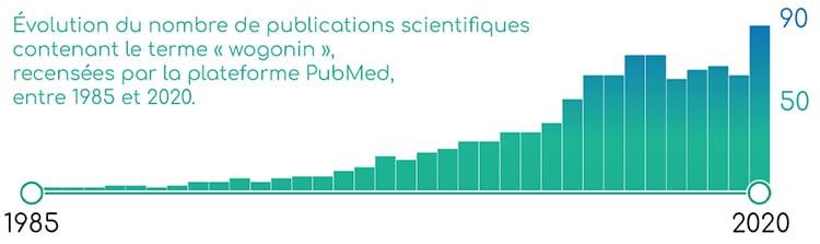 Publications scientifiques sur la wogonine