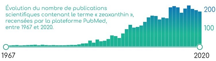 Publications scientifiques sur la zéaxanthine