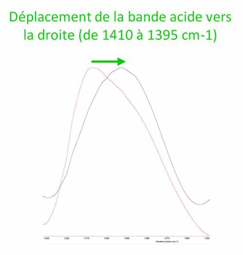 deplacement bande absorption bisglycinate de zinc