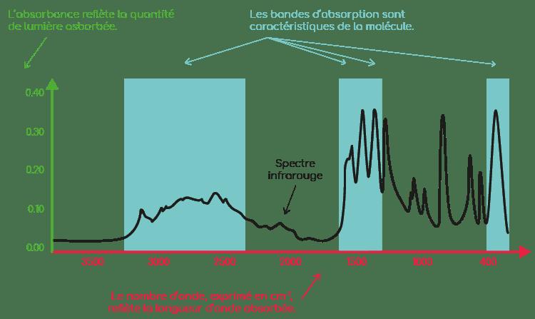 exemple de spectre infrarouge nutrixeal info