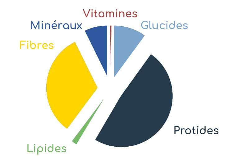 radis noir composition nutritionnelle