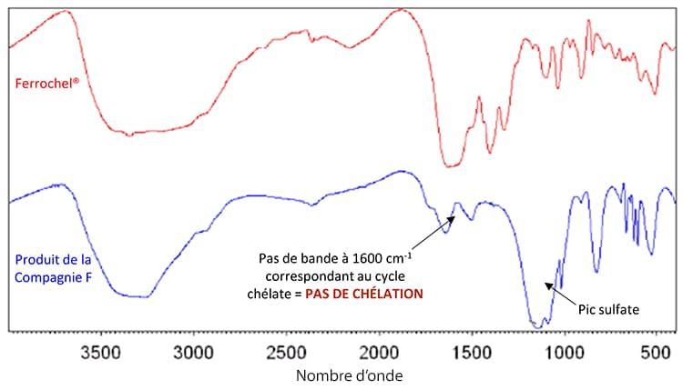 spectres absorption ferrochel et concurrent bisglycinate de fer