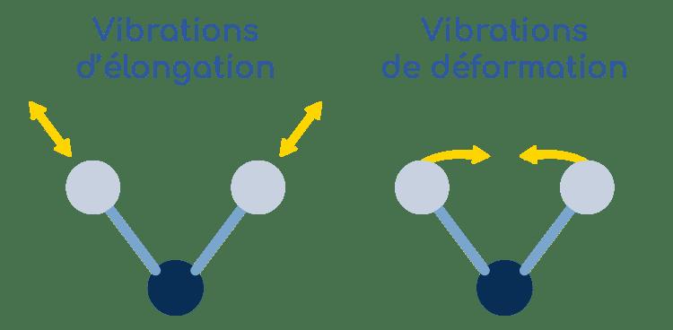 vibration des molecules