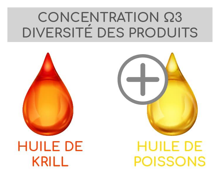match huile de krill et huile de poissons triglycérides phospholipides nutrixeal info 1