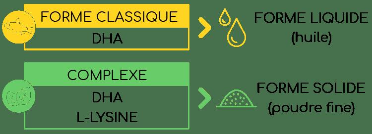 comparaison dha green et formes classiques nutrixeal info