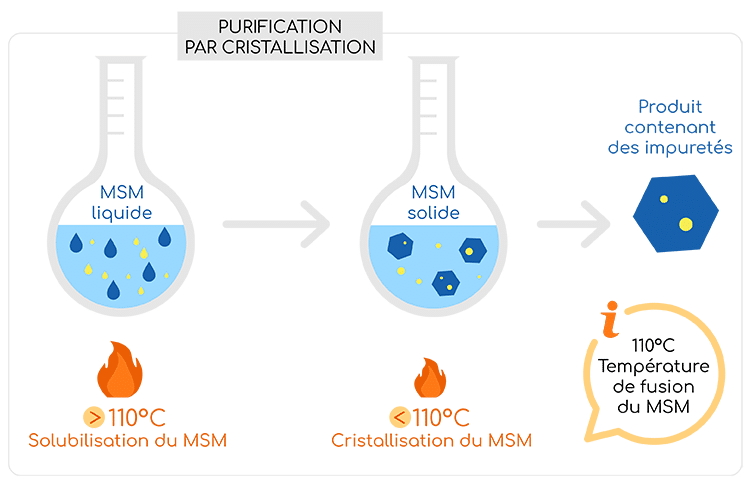 purification du msm par cristallisation nutrixeal info