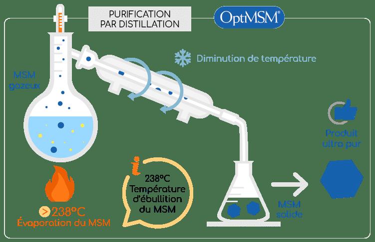 methodes de purification par distillation du msm nutrixeal info