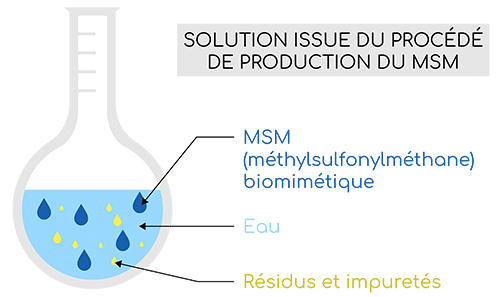 production du msm nutrixeal info