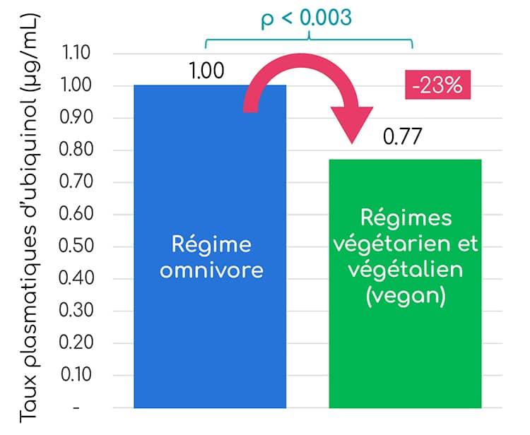 graphique ubiquinol coenzyme Q10 regimes vegan vegetariens vegetaliens Nutrixeal Info 3